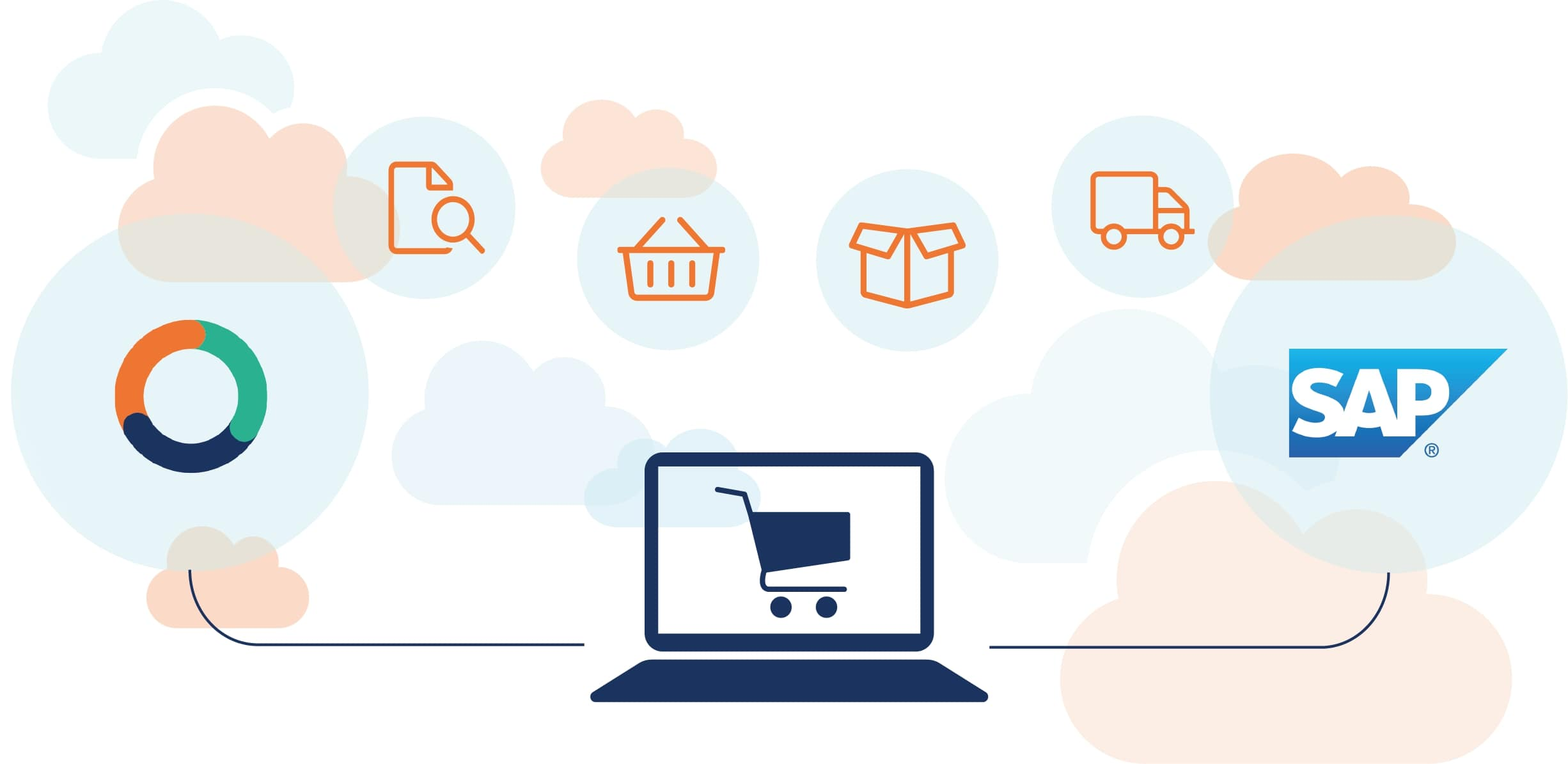 CloudSuite e-commerce integratie met SAP