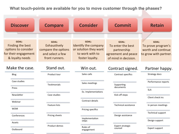 How Do You Make A Customer Journey Map CloudSuite - Customer journey map touchpoints
